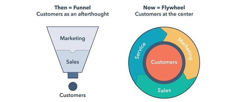 Del funnel de marketing al marketing flywheel