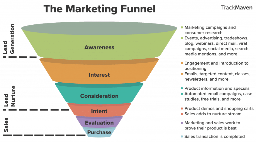 Marketing funnel o embudo de marketing